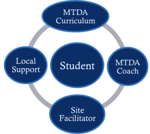 MTDA Credit Recovery Model